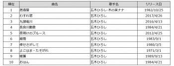 yama201800302_2_2_hiroshi_ranking.jpg