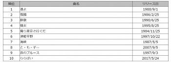 yama201800302_2_4_ikuzo_ranking.jpg