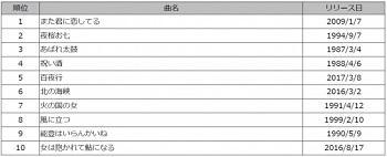 yama201800302_2_6_fuyumi_ranking.jpg